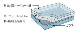 三層構造のガラスフィルム