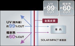 UV99%カット、遮熱60%カット