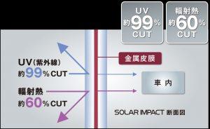 UVカット/輻射熱カットカーフィルム