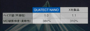 UNIGLOBE QUATECT NANO 他社にはない柔軟性
