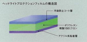 ヘッドライトプロテクションフィルムの構造図