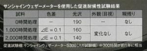サンシャインウェザーメーターを使用した促進耐候性試験結果
